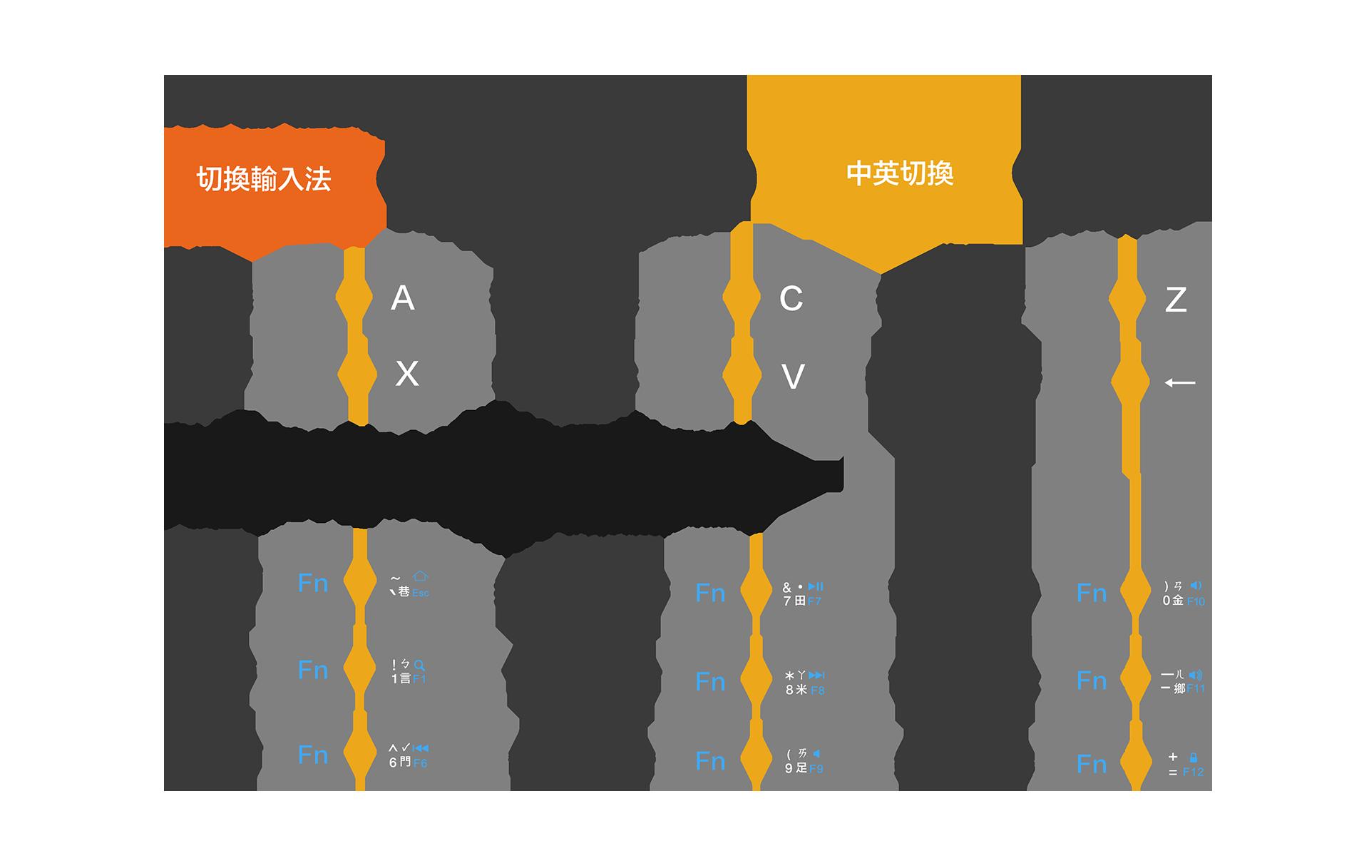 IOS輸入法和熱鍵